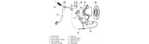 อะไหล่ระบบคลัตช์รถยนต์ [Clutch System]